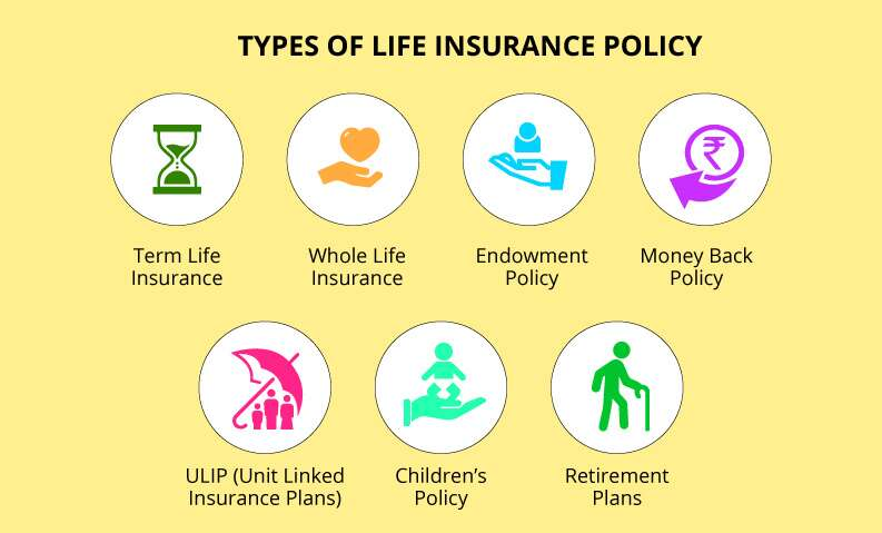 7 Types of Insurance and how they work   wandabiz